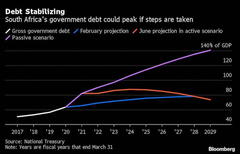 Debt Stabilizing