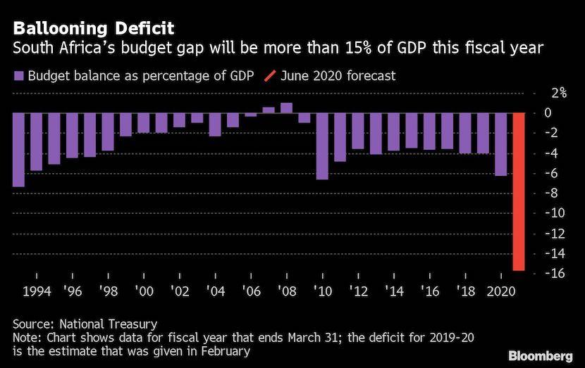 Ballooning Deficit
